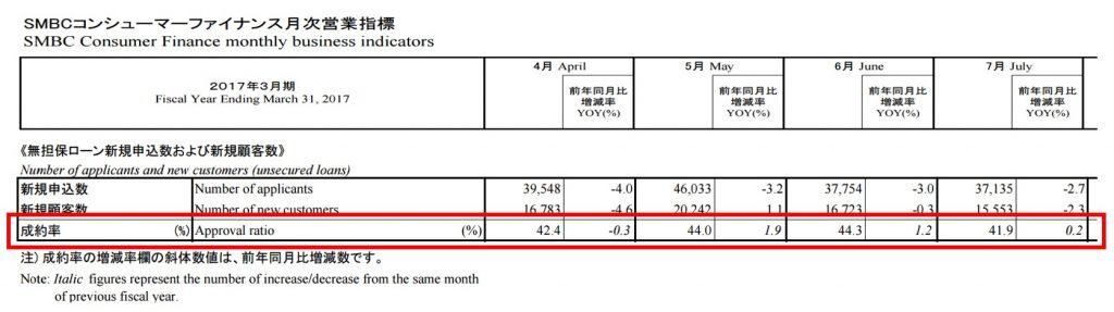 SMBCコンシューマファイナンスの審査通過率